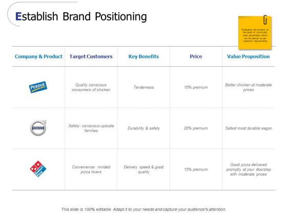 Establish Brand Positioning Ppt PowerPoint Presentation Model Inspiration