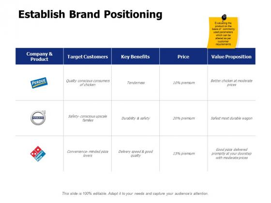 Establish Brand Positioning Ppt PowerPoint Presentation Visual Aids Diagrams