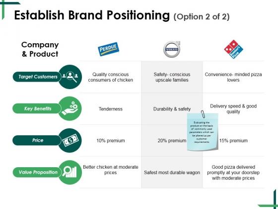 Establish Brand Positioning Template 2 Ppt PowerPoint Presentation Styles Smartart