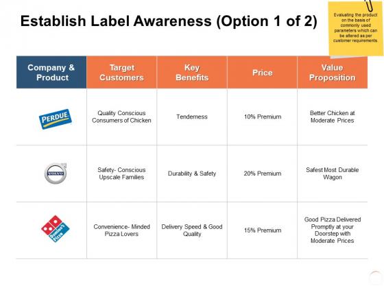 Establish Label Awareness Durability Ppt PowerPoint Presentation Styles Slide Download