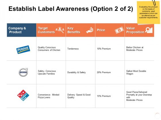 Establish Label Awareness Proposition Ppt PowerPoint Presentation Layouts Grid