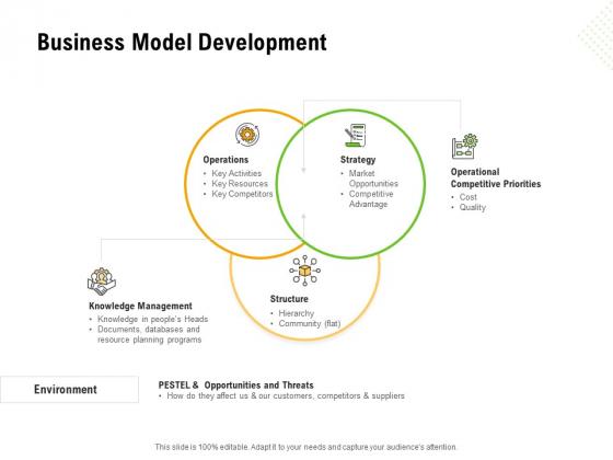 Establishing A Winning Business Model Development Ppt Infographics Good PDF