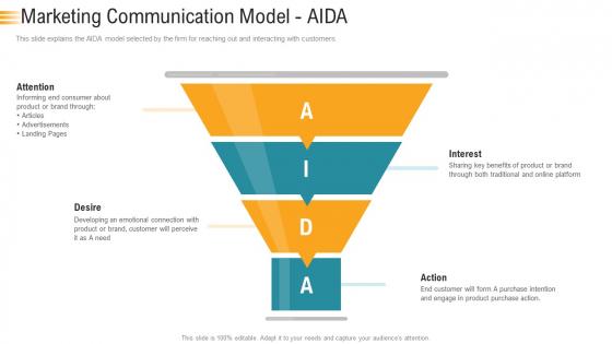 Establishing An Efficient Integrated Marketing Communication Process Marketing Communication Model AIDA Background PDF