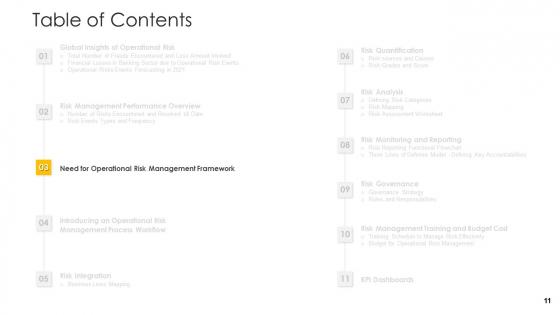 Establishing_An_Operational_Risk_Framework_In_Banking_Ppt_PowerPoint_Presentation_Complete_Deck_With_Slides_Slide_11