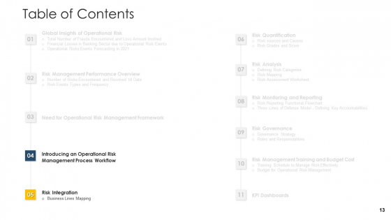 Establishing_An_Operational_Risk_Framework_In_Banking_Ppt_PowerPoint_Presentation_Complete_Deck_With_Slides_Slide_13