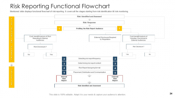 Establishing_An_Operational_Risk_Framework_In_Banking_Ppt_PowerPoint_Presentation_Complete_Deck_With_Slides_Slide_24