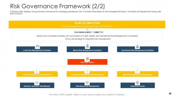 Establishing_An_Operational_Risk_Framework_In_Banking_Ppt_PowerPoint_Presentation_Complete_Deck_With_Slides_Slide_28