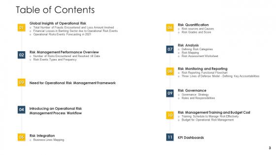 Establishing_An_Operational_Risk_Framework_In_Banking_Ppt_PowerPoint_Presentation_Complete_Deck_With_Slides_Slide_3