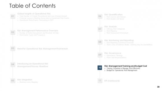 Establishing_An_Operational_Risk_Framework_In_Banking_Ppt_PowerPoint_Presentation_Complete_Deck_With_Slides_Slide_30