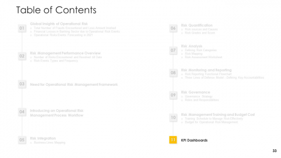 Establishing_An_Operational_Risk_Framework_In_Banking_Ppt_PowerPoint_Presentation_Complete_Deck_With_Slides_Slide_33
