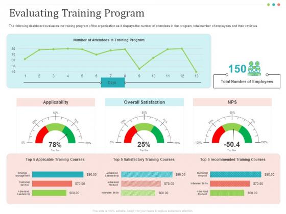 Establishing And Implementing HR Online Learning Program Evaluating Training Program Formats PDF