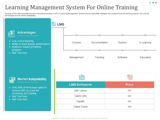 Establishing And Implementing HR Online Learning Program Learning Management System For Online Training Pictures PDF