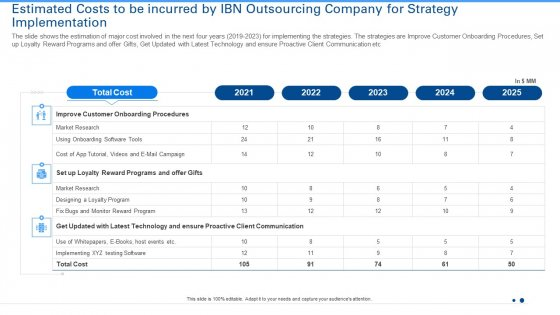 Estimated Costs To Be Incurred By IBN Outsourcing Company For Strategy Implementation Summary PDF