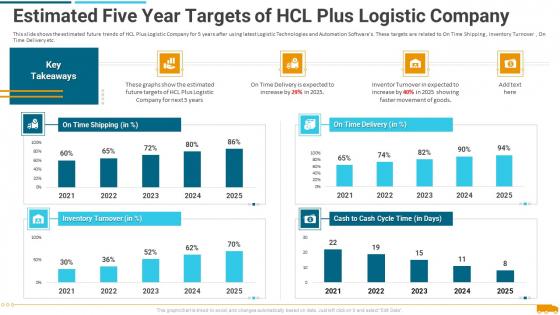 Estimated_Five_Year_Targets_Of_Hcl_Plus_Logistic_Company_Portrait_PDF_Slide_1