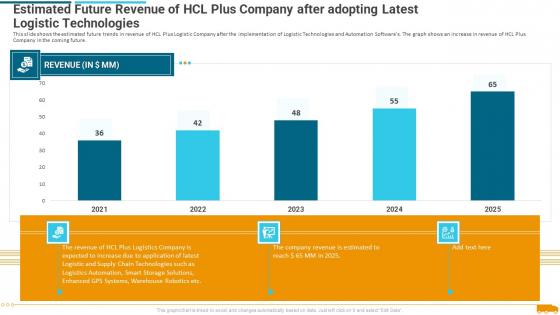 Estimated_Future_Revenue_Of_Hcl_Plus_Company_After_Adopting_Latest_Logistic_Technologies_Rules_PDF_Slide_1