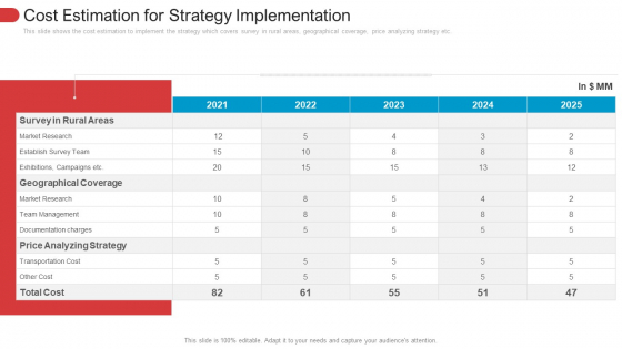 Estimation For Strategy Implementation Topics PDF