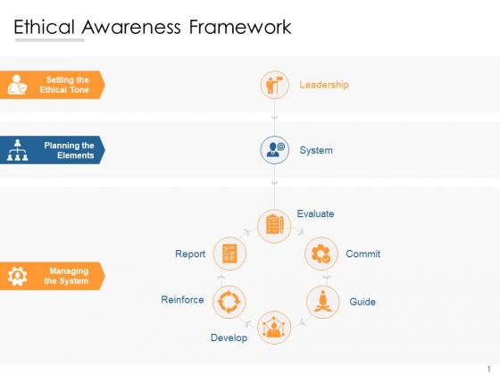 Ethical Awareness Framework Ppt PowerPoint Presentation Outline Model