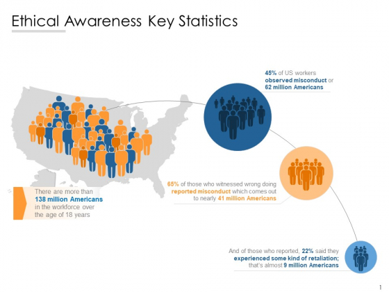 Ethical Awareness Key Statistics Ppt PowerPoint Presentation Infographics Aids