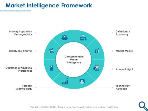 Evaluating Competitive Marketing Effectiveness Market Intelligence Framework Microsoft PDF