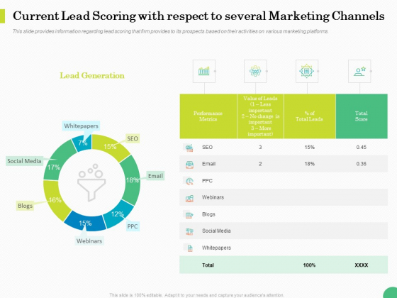 Evaluating Rank Prospects Current Lead Scoring With Respect To Several Marketing Channels Ppt Professional Layout Ideas PDF