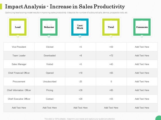 Evaluating Rank Prospects Impact Analysis Increase In Sales Productivity Ppt Deck PDF
