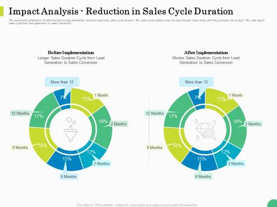 Evaluating Rank Prospects Impact Analysis Reduction In Sales Cycle Duration Ppt Summary Example PDF