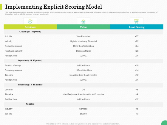 Evaluating Rank Prospects Implementing Explicit Scoring Model Ppt Gallery Graphic Images PDF