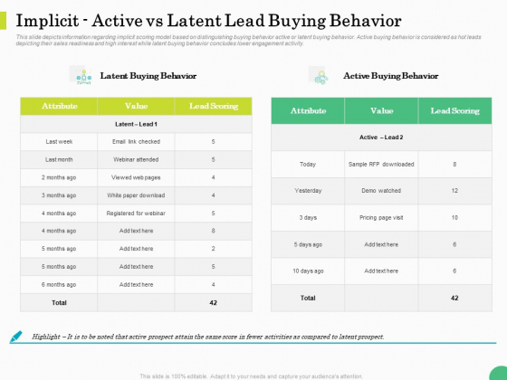 Evaluating Rank Prospects Implicit Active Vs Latent Lead Buying Behavior Value Ppt Inspiration Show PDF
