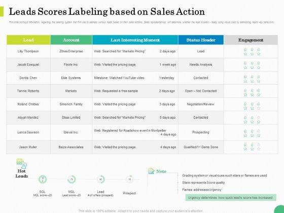 Evaluating Rank Prospects Leads Scores Labeling Based On Sales Action Ppt Infographics Graphics Tutorials PDF