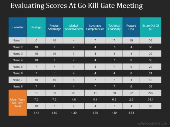 Evaluating Scores At Go Kill Gate Meeting Ppt PowerPoint Presentation Gallery Files