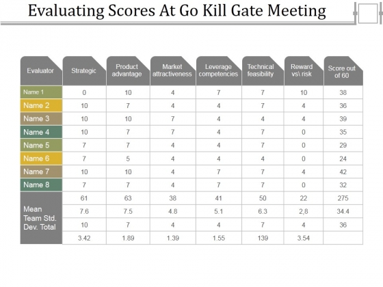 Evaluating_Scores_At_Go_Kill_Gate_Meeting_Ppt_PowerPoint_Presentation_Icon_Example_Introduction_Slide_1