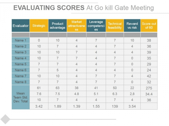 Evaluating Scores At Go Kill Gate Meeting Ppt PowerPoint Presentation Slides Ideas