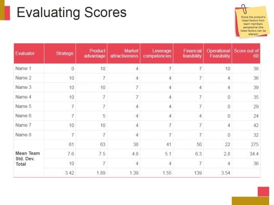Evaluating Scores Ppt PowerPoint Presentation Designs