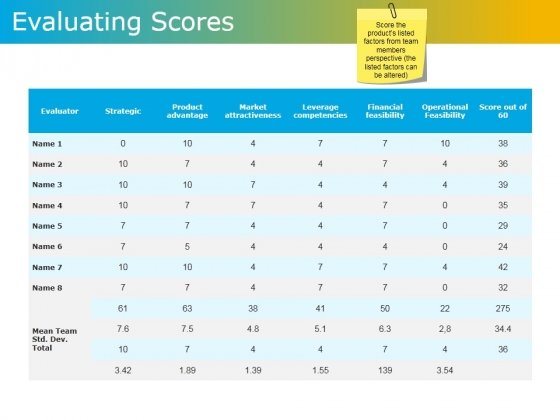 Evaluating Scores Ppt PowerPoint Presentation Inspiration Microsoft