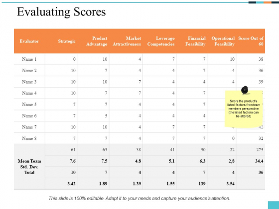 Evaluating Scores Ppt PowerPoint Presentation Slides Example