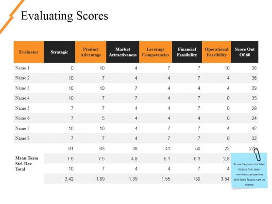 Evaluating Scores Ppt PowerPoint Presentation Styles Graphics Pictures