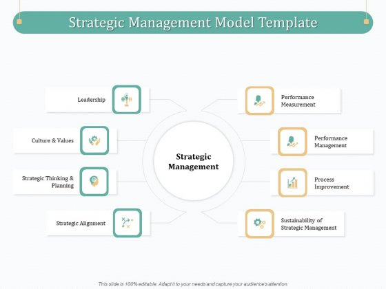 Evaluating Strategic Governance Maturity Model Strategic Management Model Template Ppt Professional Visual Aids PDF