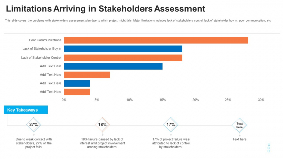 Evaluation Mapping Limitations Arriving In Stakeholders Assessment Slides PDF