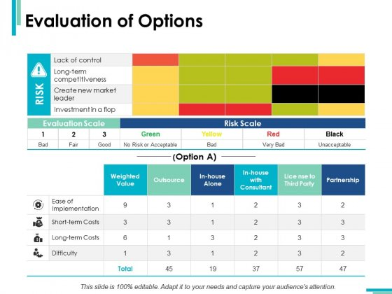 Evaluation Of Options Risk Scale Ppt PowerPoint Presentation Infographic Template File Formats