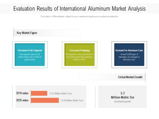 Evaluation Results Of International Aluminum Market Analysis Ppt PowerPoint Presentation File Infographics PDF