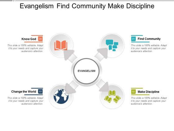 Evangelism Find Community Make Discipline Ppt Powerpoint Presentation Infographics Visual Aids