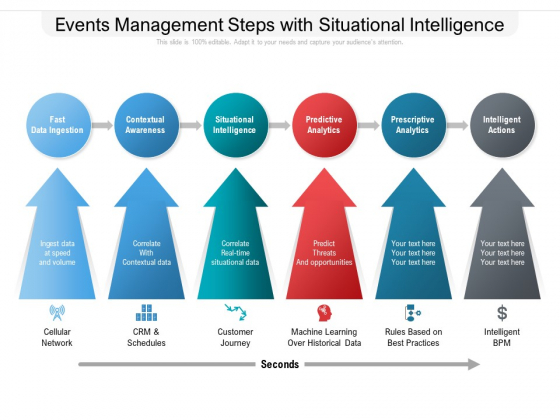 Events Management Steps With Situational Intelligence Ppt PowerPoint Presentation Gallery File Formats PDF