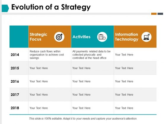 Evolution Of A Strategy Ppt PowerPoint Presentation Outline Graphics Download