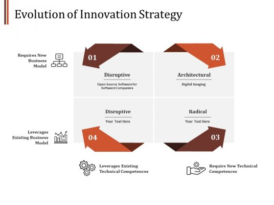 Evolution Of Innovation Strategy Ppt PowerPoint Presentation Show Layout Ideas
