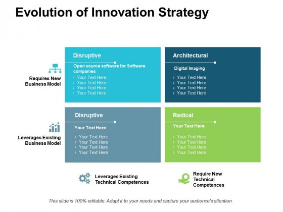 Evolution Of Innovation Strategy Ppt PowerPoint Presentation Styles Outfit