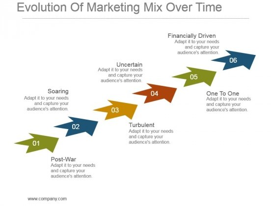 Evolution Of Marketing Mix Over Time Powerpoint Slide Rules