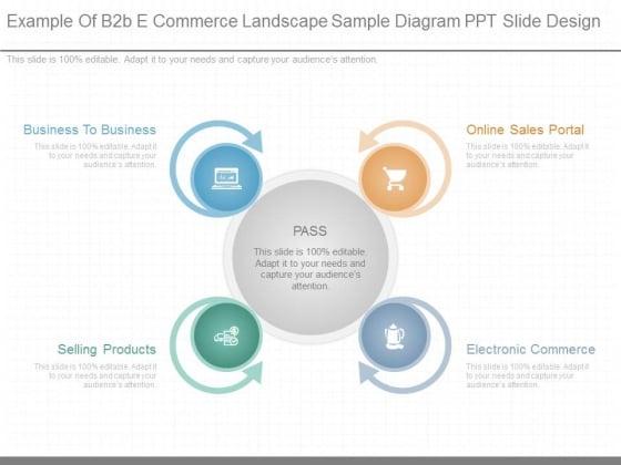 Example Of B2b E Commerce Landscape Sample Diagram Ppt Slide Design