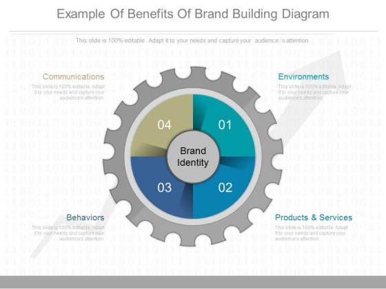 Example Of Benefits Of Brand Building Diagram