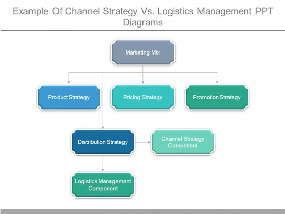 Example Of Channel Strategy Vs Logistics Management Ppt Diagrams