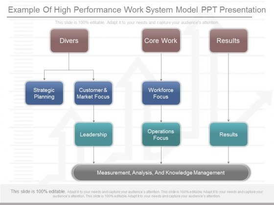 Example Of High Performance Work System Model Ppt Presentation